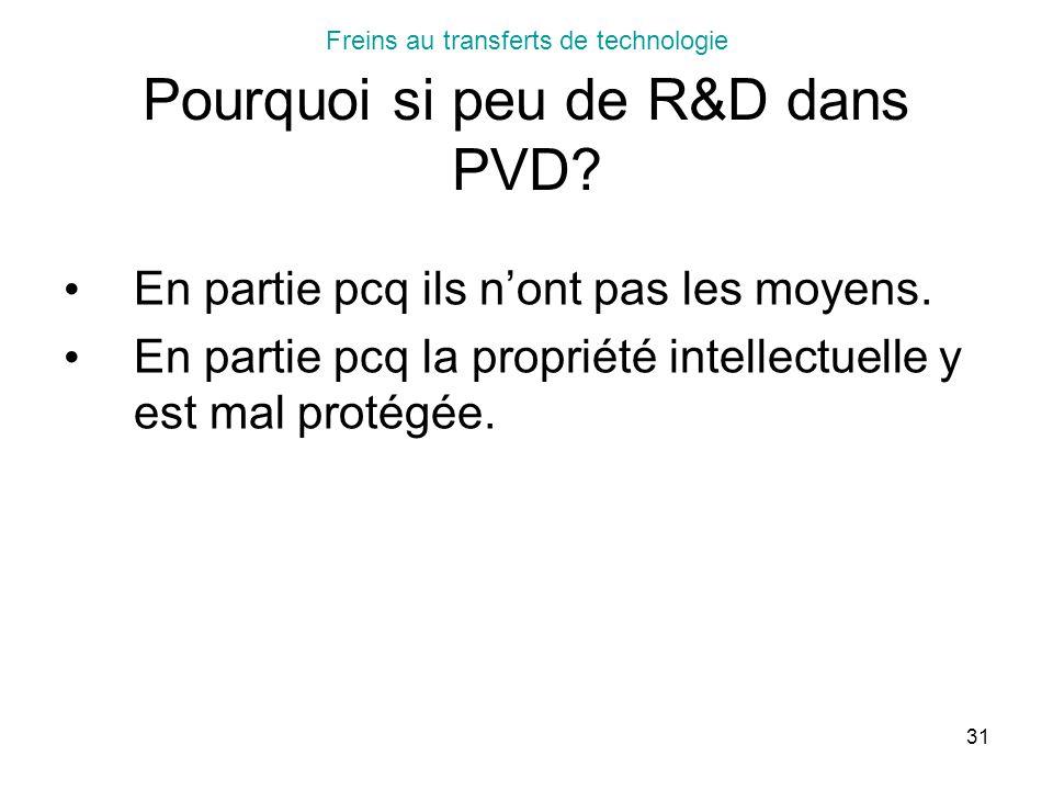 Freins au transferts de technologie Pourquoi si peu de R&D dans PVD