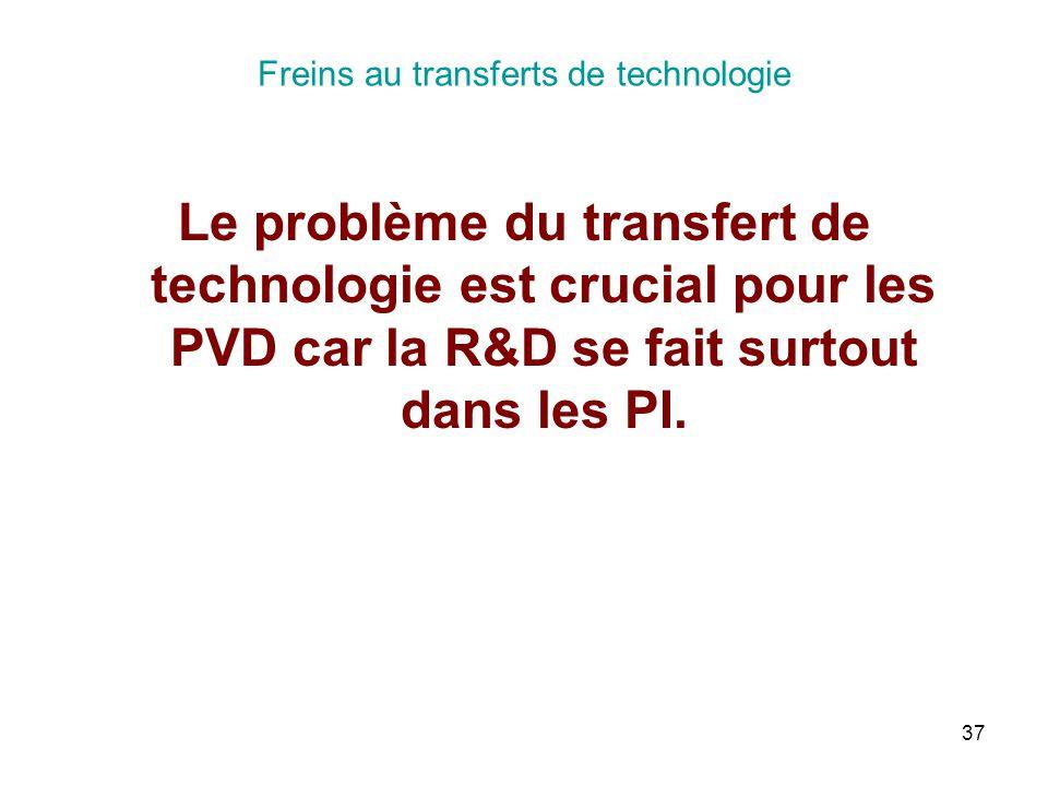 Freins au transferts de technologie