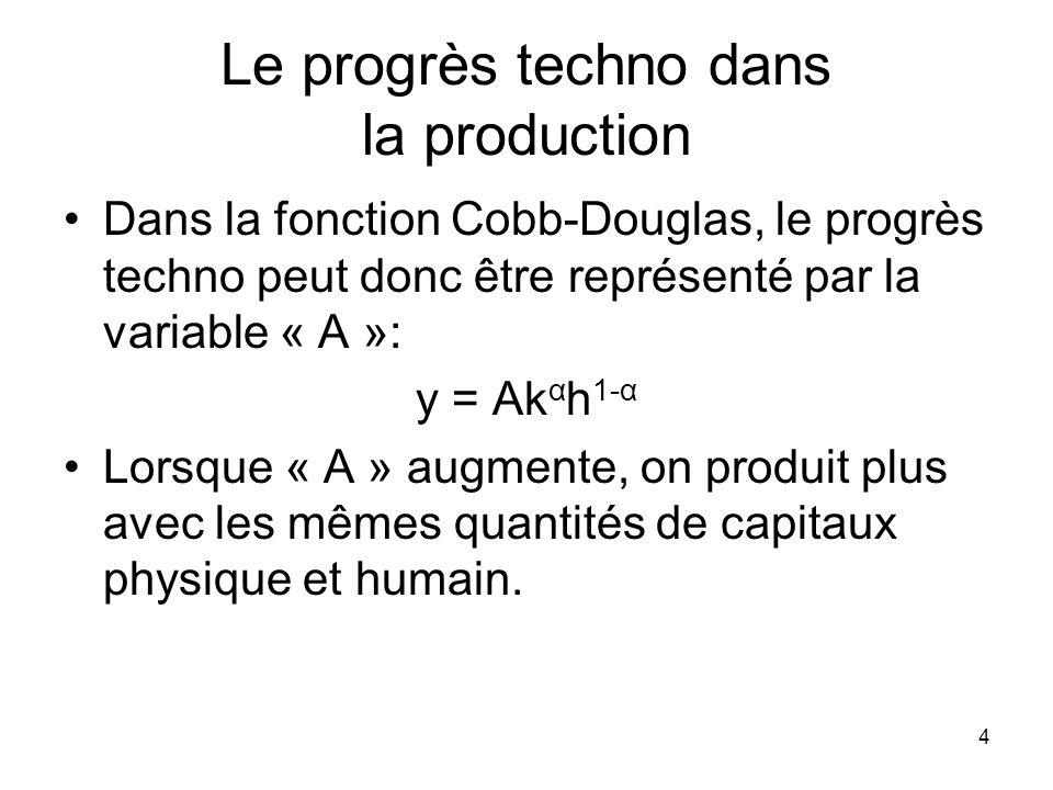 Le progrès techno dans la production