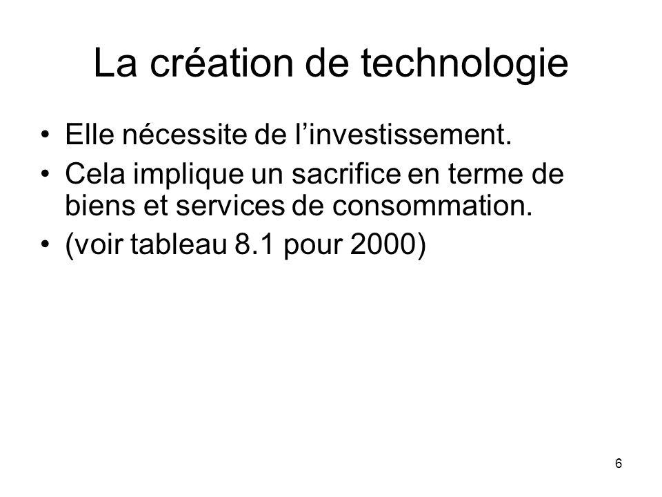 La création de technologie