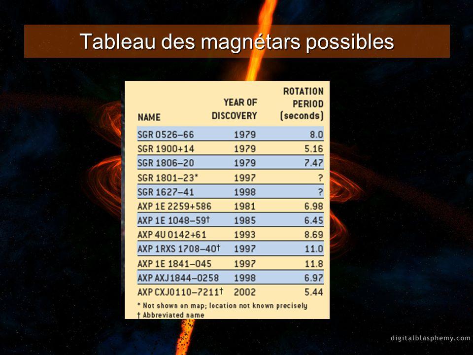 Tableau des magnétars possibles