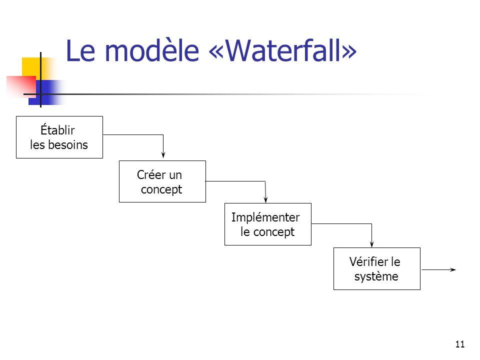 Le modèle «Waterfall» Établir les besoins Créer un concept Implémenter
