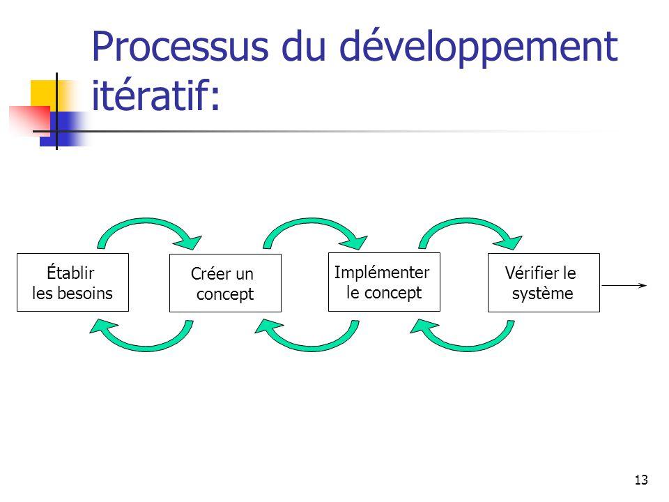 Processus du développement itératif:
