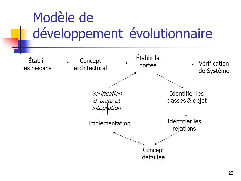 Modèle de développement évolutionnaire