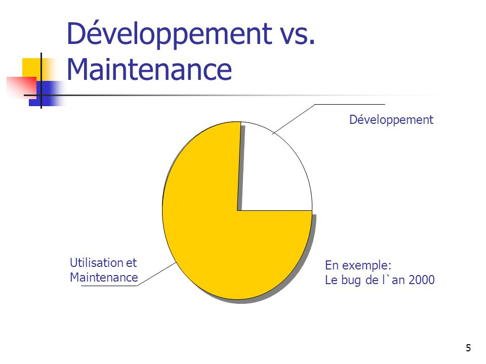 Développement vs. Maintenance