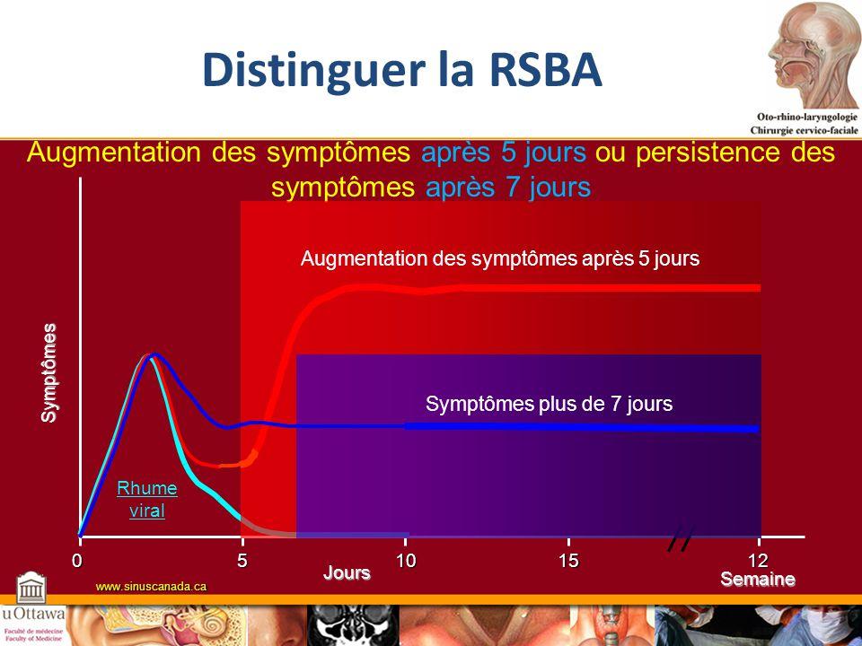 Distinguer la RSBA Augmentation des symptômes après 5 jours ou persistence des symptômes après 7 jours.