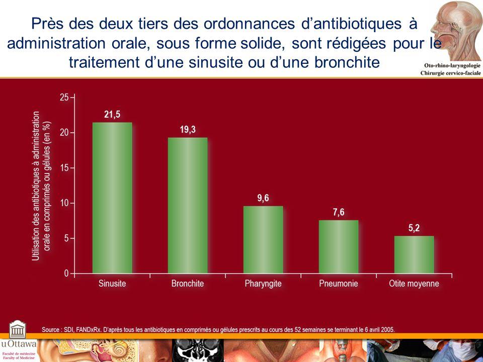 Près des deux tiers des ordonnances d'antibiotiques à administration orale, sous forme solide, sont rédigées pour le traitement d'une sinusite ou d'une bronchite