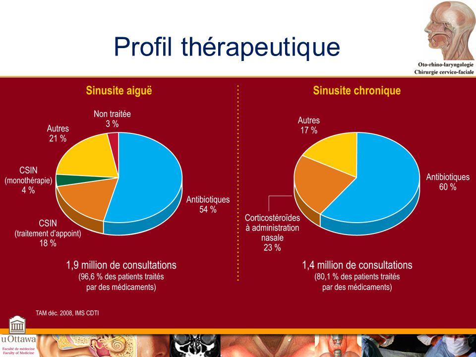 Profil thérapeutique Autre: Autres CSIN: different from NIS in English