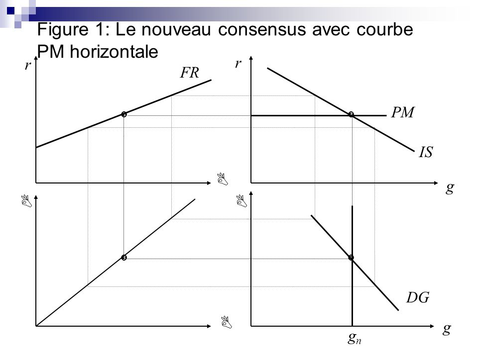 Figure 1: Le nouveau consensus avec courbe PM horizontale