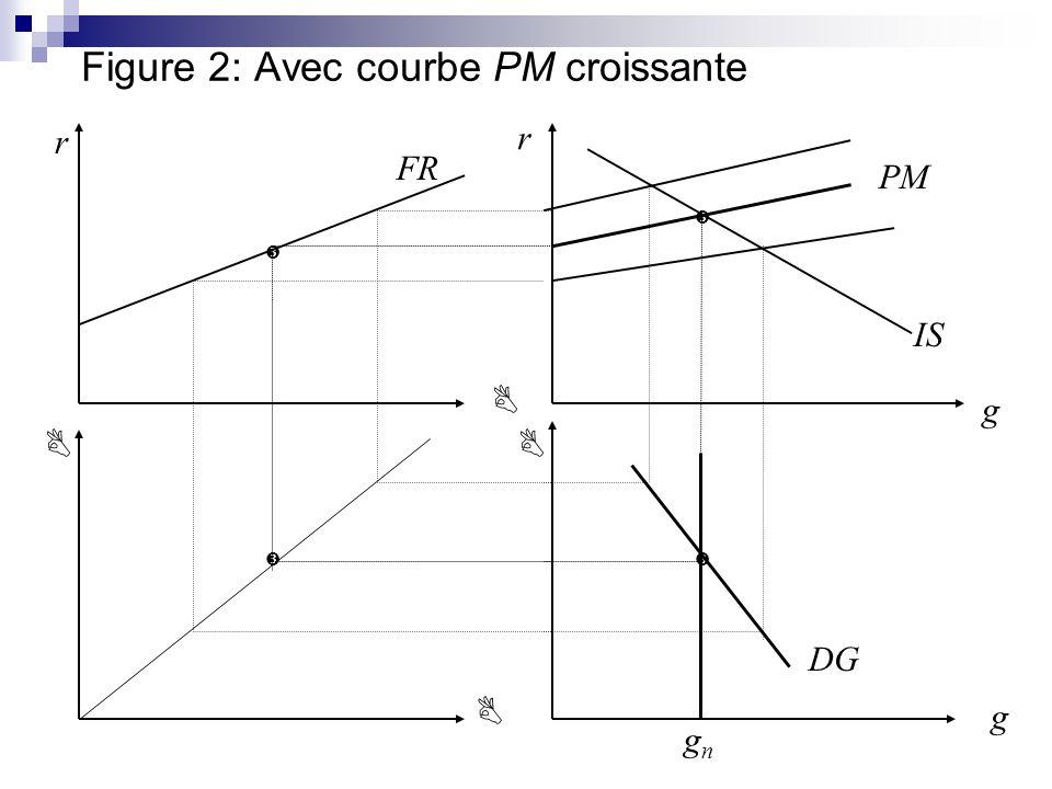 Figure 2: Avec courbe PM croissante