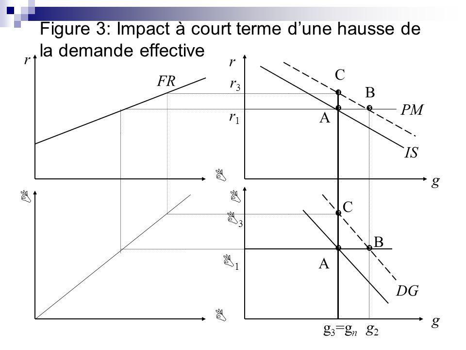 Figure 3: Impact à court terme d'une hausse de la demande effective