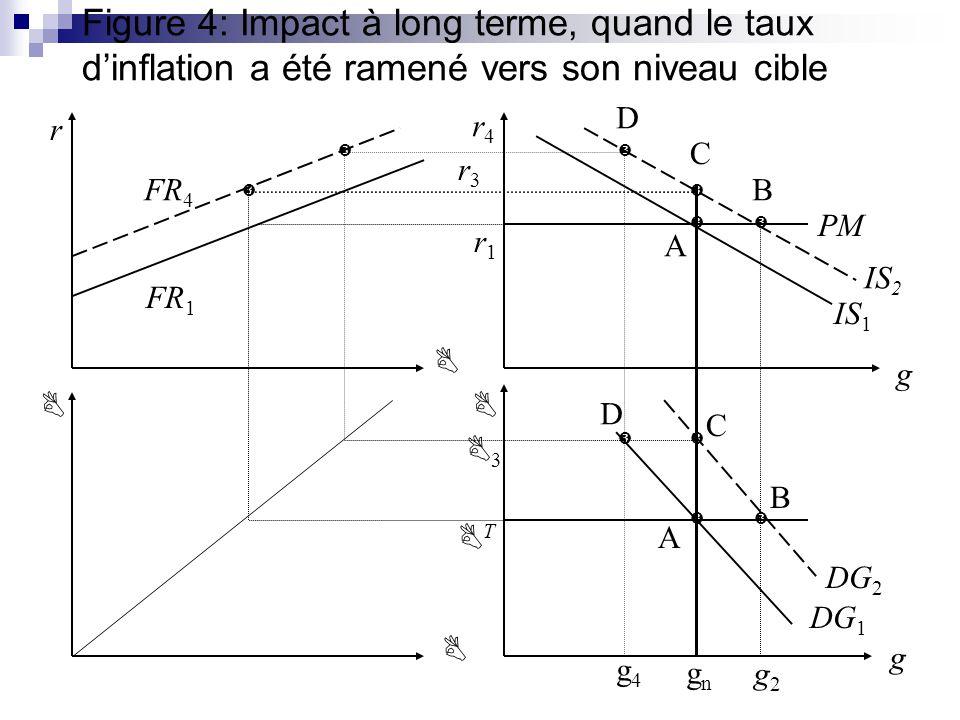 Figure 4: Impact à long terme, quand le taux d'inflation a été ramené vers son niveau cible