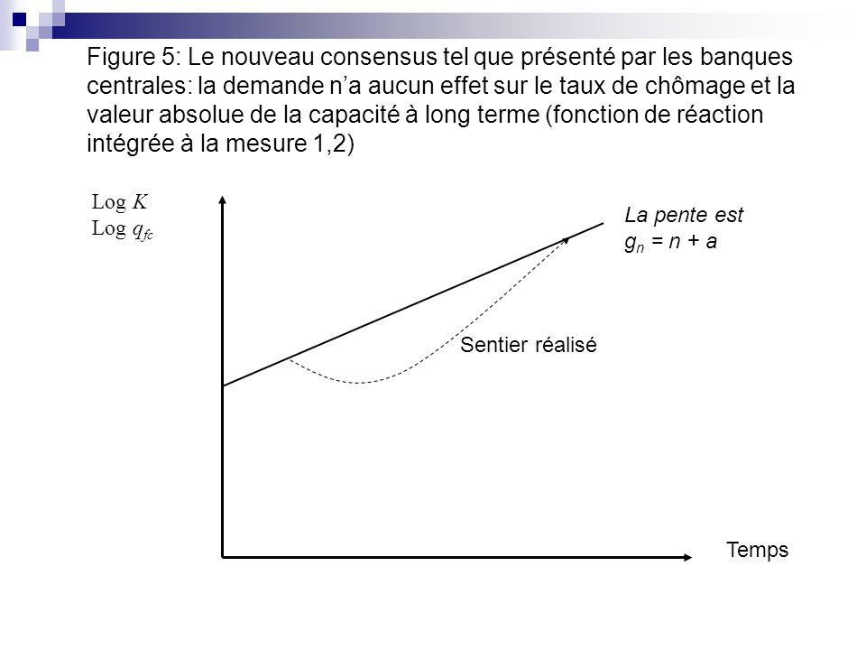 Figure 5: Le nouveau consensus tel que présenté par les banques centrales: la demande n'a aucun effet sur le taux de chômage et la valeur absolue de la capacité à long terme (fonction de réaction intégrée à la mesure 1,2)