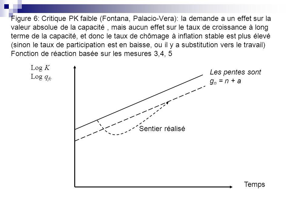 Figure 6: Critique PK faible (Fontana, Palacio-Vera): la demande a un effet sur la valeur absolue de la capacité , mais aucun effet sur le taux de croissance à long terme de la capacité, et donc le taux de chômage à inflation stable est plus élevé (sinon le taux de participation est en baisse, ou il y a substitution vers le travail) Fonction de réaction basée sur les mesures 3,4, 5