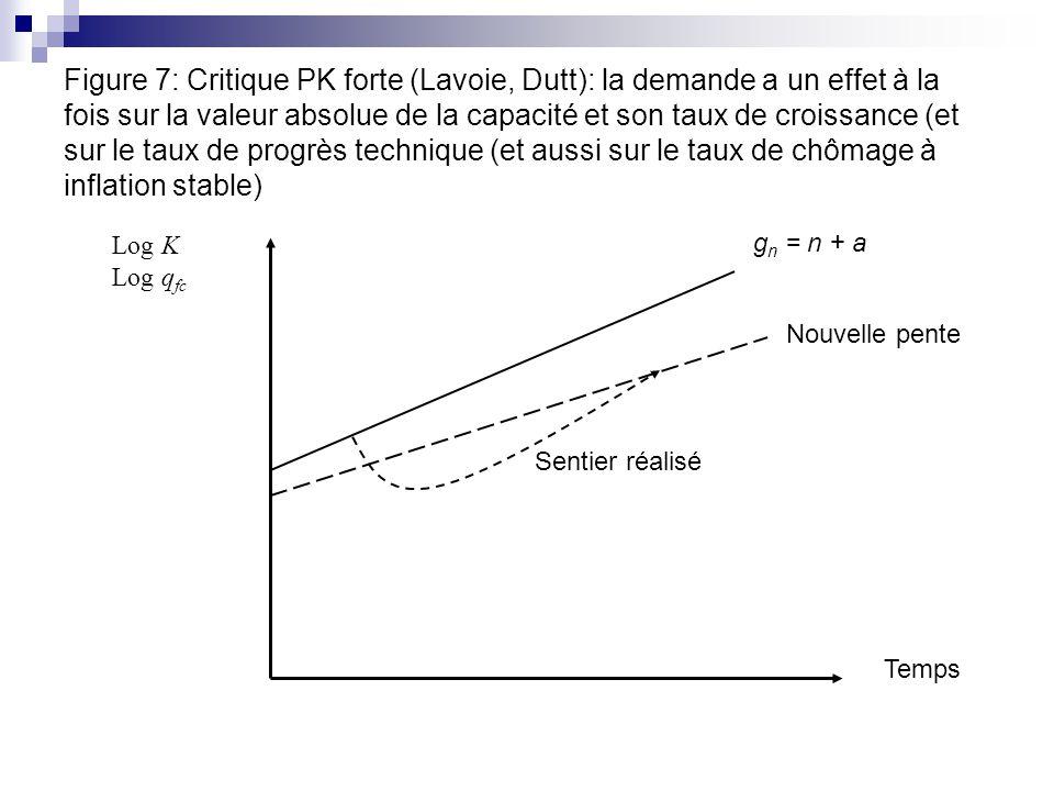 Figure 7: Critique PK forte (Lavoie, Dutt): la demande a un effet à la fois sur la valeur absolue de la capacité et son taux de croissance (et sur le taux de progrès technique (et aussi sur le taux de chômage à inflation stable)
