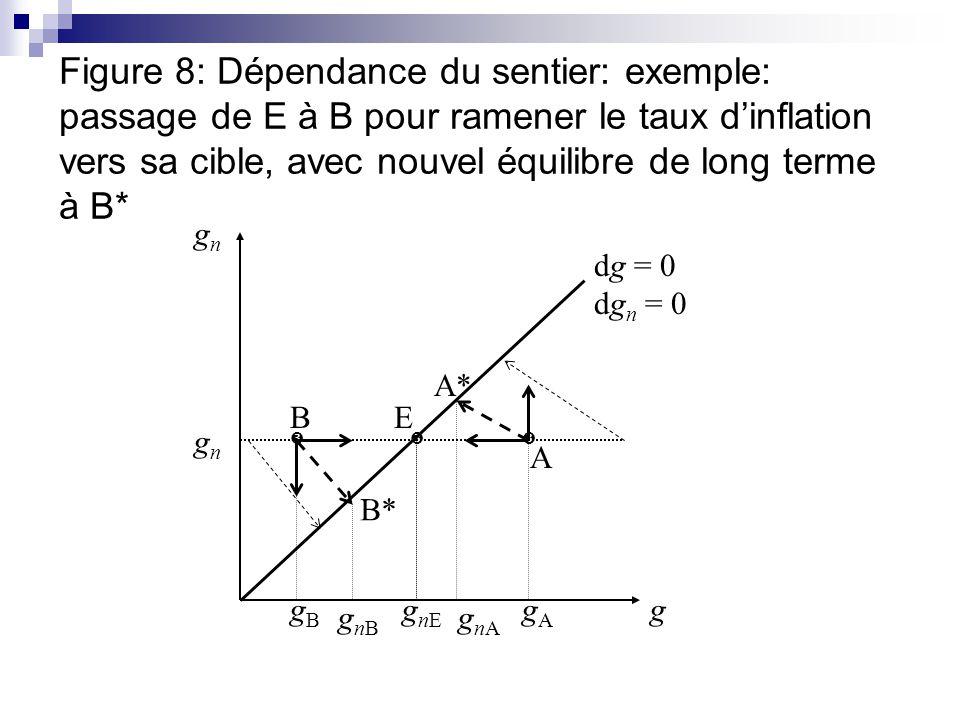 Figure 8: Dépendance du sentier: exemple: passage de E à B pour ramener le taux d'inflation vers sa cible, avec nouvel équilibre de long terme à B*