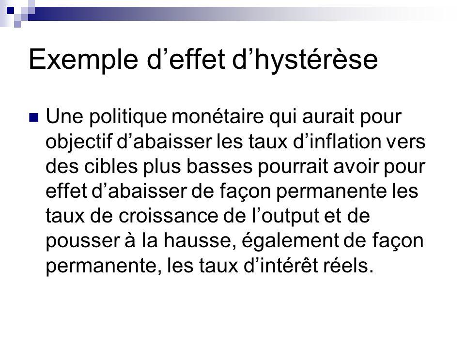 Exemple d'effet d'hystérèse