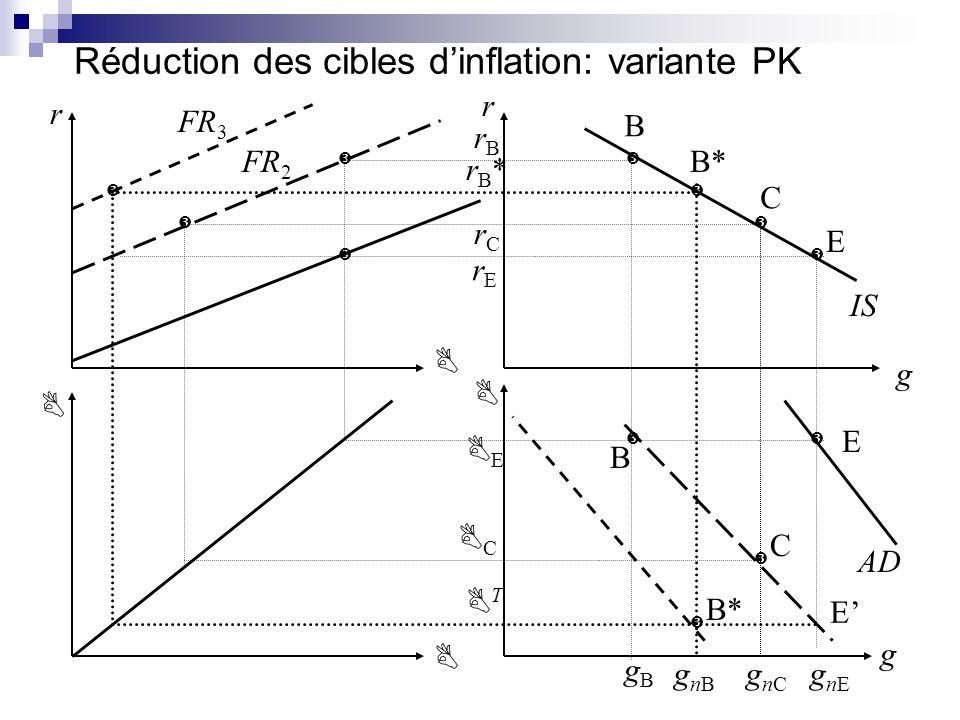 Réduction des cibles d'inflation: variante PK