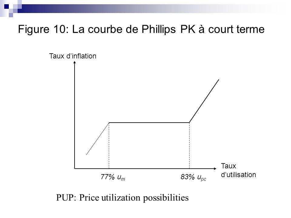 Figure 10: La courbe de Phillips PK à court terme