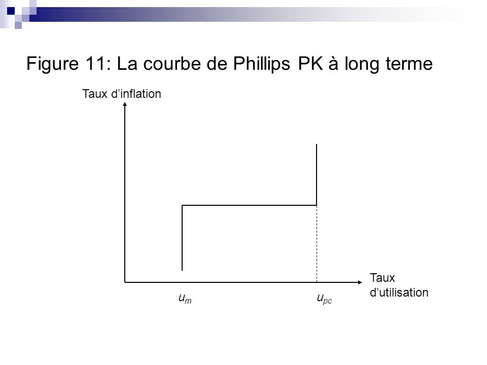 Figure 11: La courbe de Phillips PK à long terme