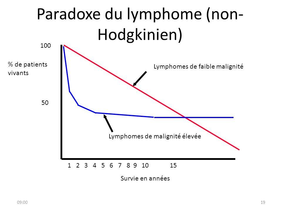 Paradoxe du lymphome (non-Hodgkinien)