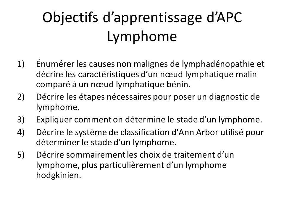 Objectifs d'apprentissage d'APC Lymphome