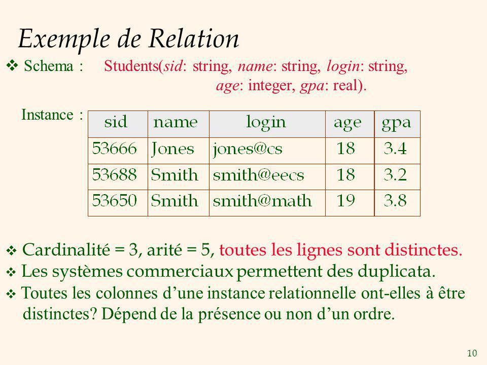 Exemple de Relation Schema : Students(sid: string, name: string, login: string, age: integer, gpa: real).