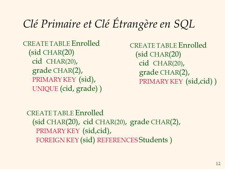 Clé Primaire et Clé Étrangère en SQL