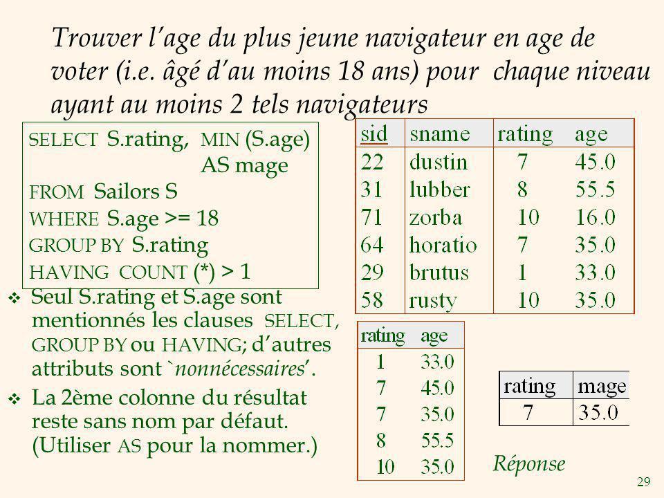 Trouver l'age du plus jeune navigateur en age de voter (i. e