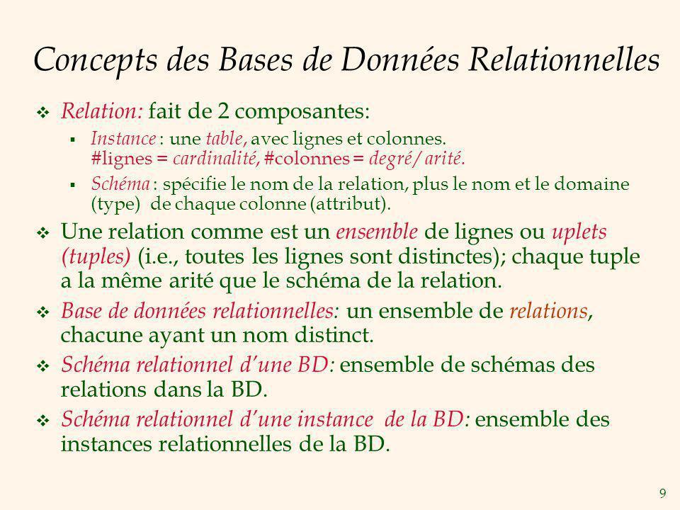 Concepts des Bases de Données Relationnelles