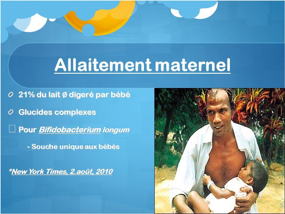 Allaitement maternel 21% du lait ∅ digeré par bébé Glucides complexes