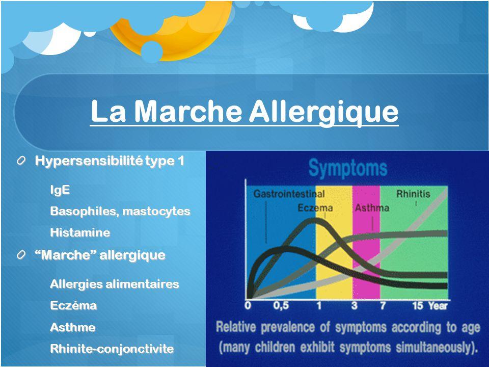La Marche Allergique Hypersensibilité type 1 Marche allergique IgE