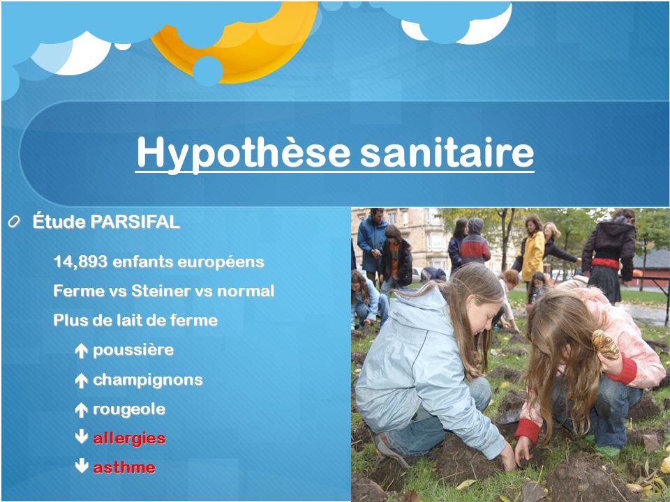 Hypothèse sanitaire Étude PARSIFAL 14,893 enfants européens