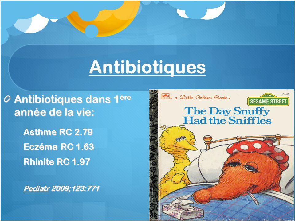 Antibiotiques Antibiotiques dans 1ère année de la vie: Asthme RC 2.79