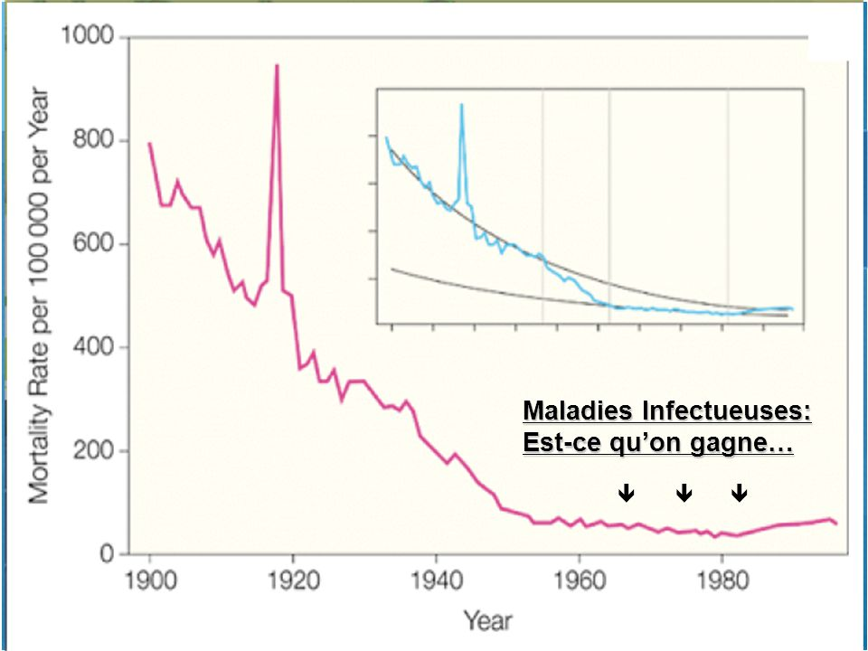 Maladies Infectueuses: Est-ce qu'on gagne…