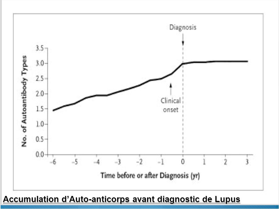 Accumulation d'Auto-anticorps avant diagnostic de Lupus