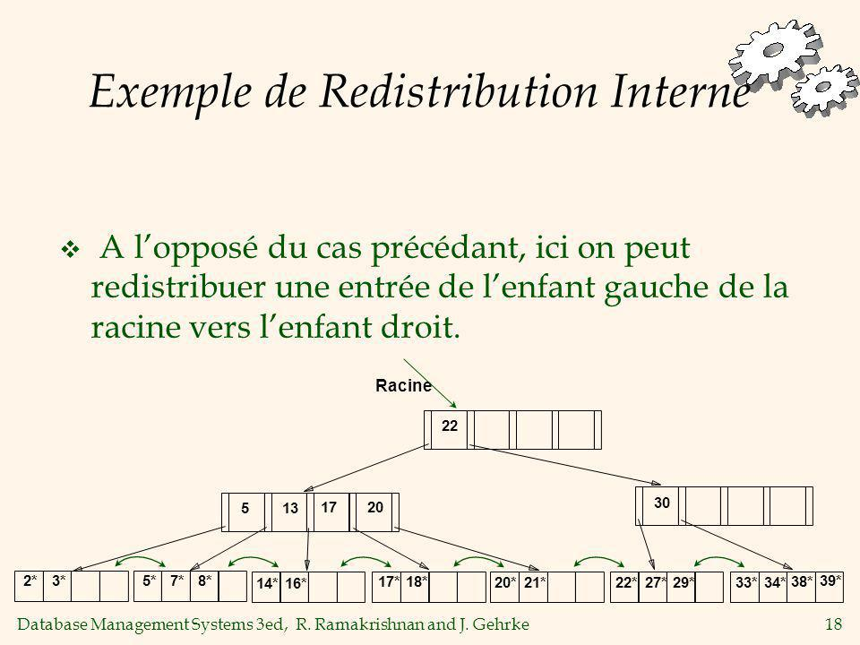 Exemple de Redistribution Interne