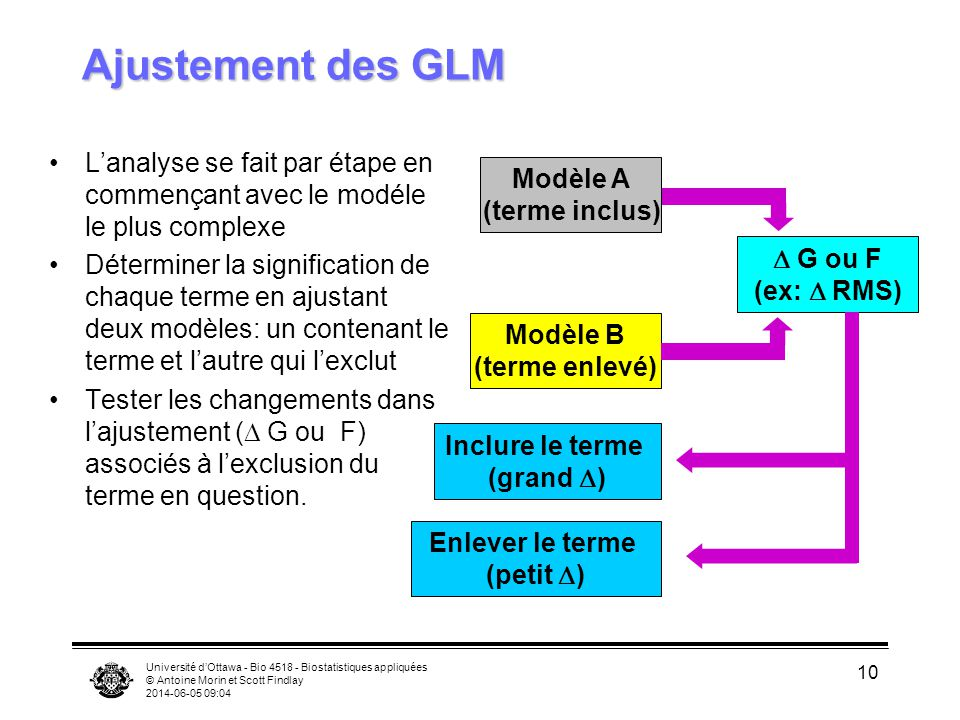 Ajustement des GLM L'analyse se fait par étape en commençant avec le modéle le plus complexe.