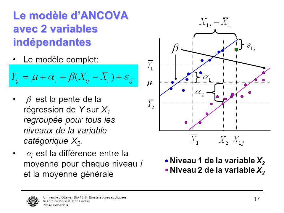 Le modèle d'ANCOVA avec 2 variables indépendantes