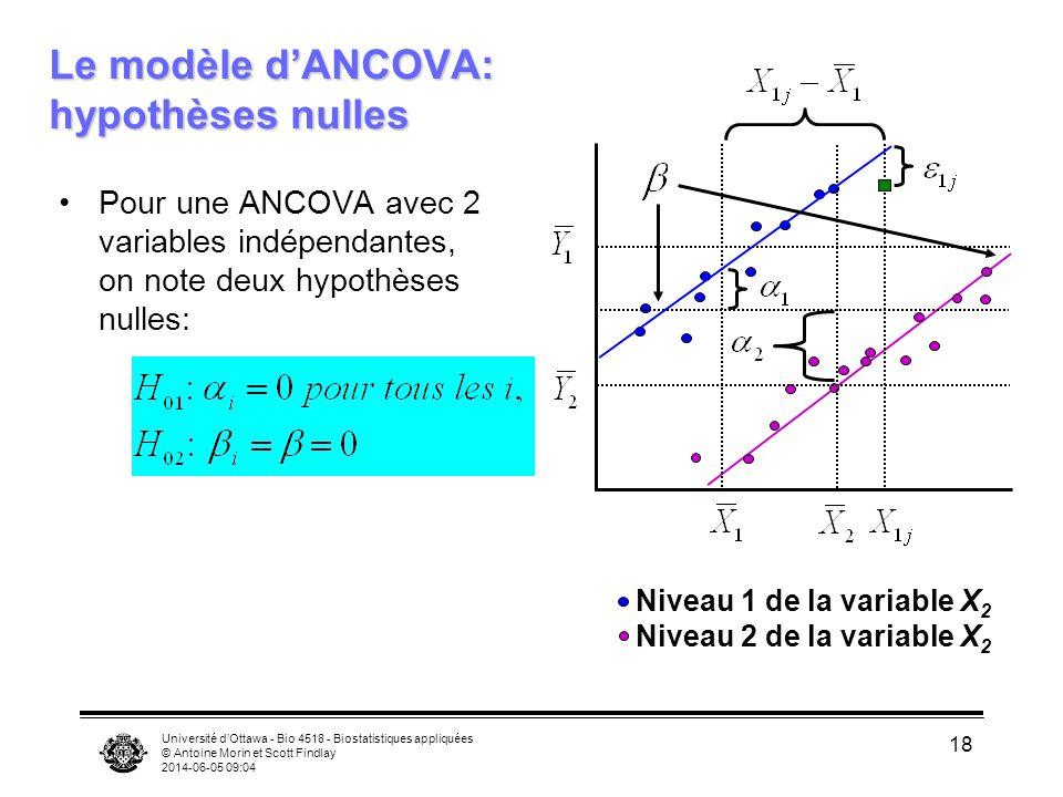 Le modèle d'ANCOVA: hypothèses nulles