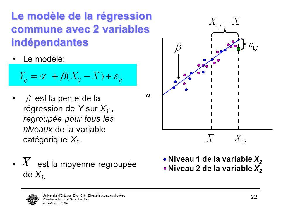 Le modèle de la régression commune avec 2 variables indépendantes