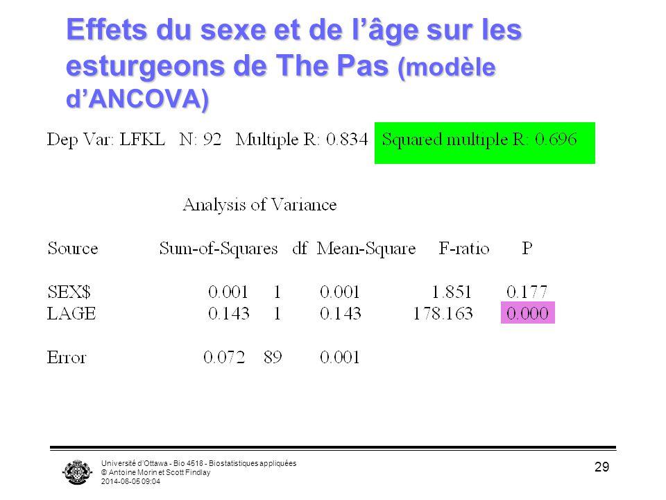 Effets du sexe et de l'âge sur les esturgeons de The Pas (modèle d'ANCOVA)