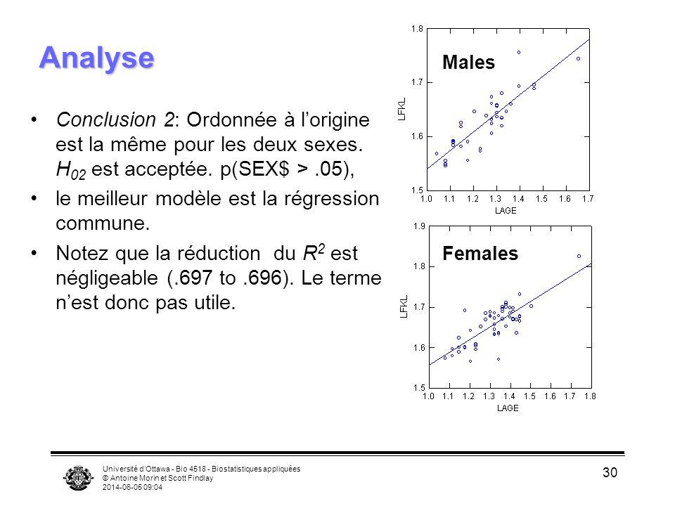 Analyse Males. Conclusion 2: Ordonnée à l'origine est la même pour les deux sexes. H02 est acceptée. p(SEX$ > .05),