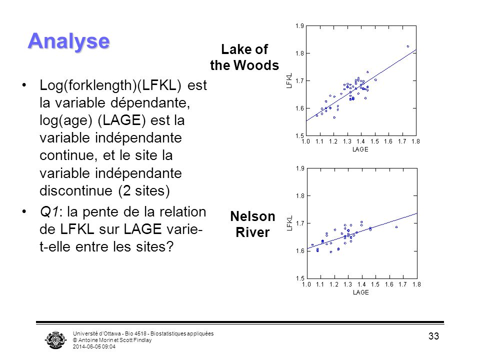 Analyse Lake of. the Woods.