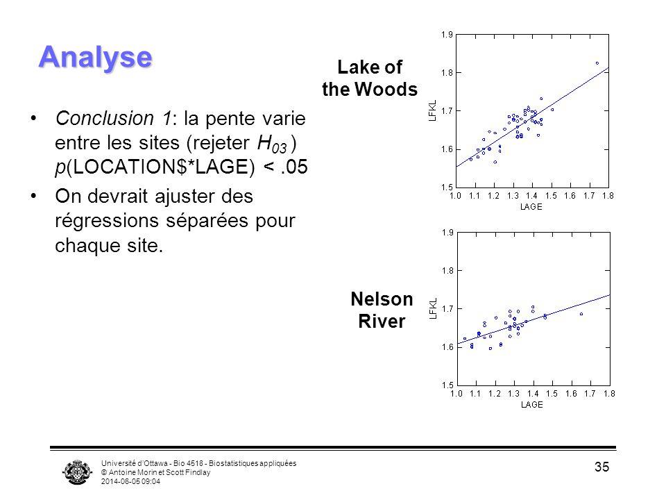Analyse Lake of. the Woods. Conclusion 1: la pente varie entre les sites (rejeter H03 ) p(LOCATION$*LAGE) < .05.