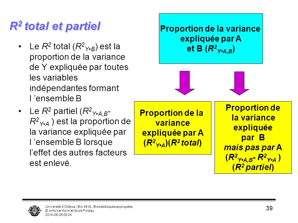 Proportion de la variance