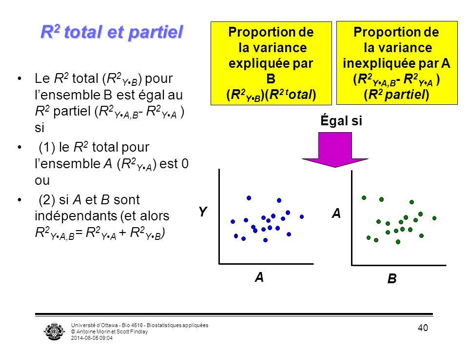 R2 total et partiel Proportion de. la variance. expliquée par. B. (R2Y•B)(R2 total) Proportion de.