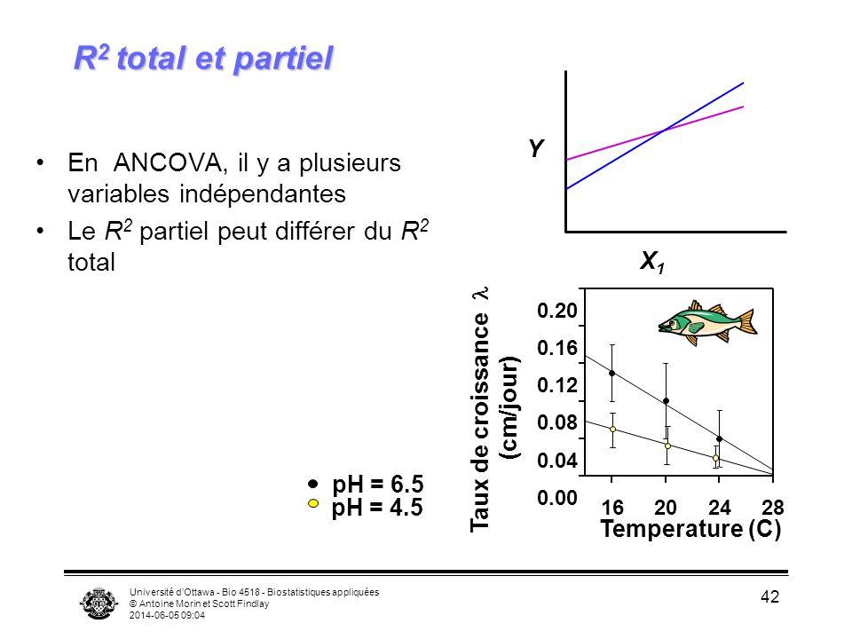 R2 total et partiel Y. En ANCOVA, il y a plusieurs variables indépendantes. Le R2 partiel peut différer du R2 total.