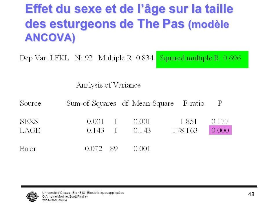 Effet du sexe et de l'âge sur la taille des esturgeons de The Pas (modèle ANCOVA)
