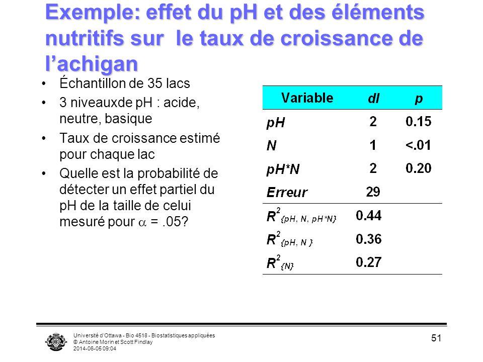 Exemple: effet du pH et des éléments nutritifs sur le taux de croissance de l'achigan